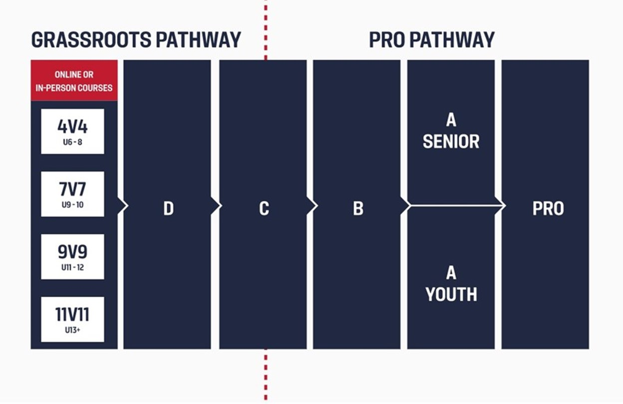 us_soccer_coaching_education_pathway